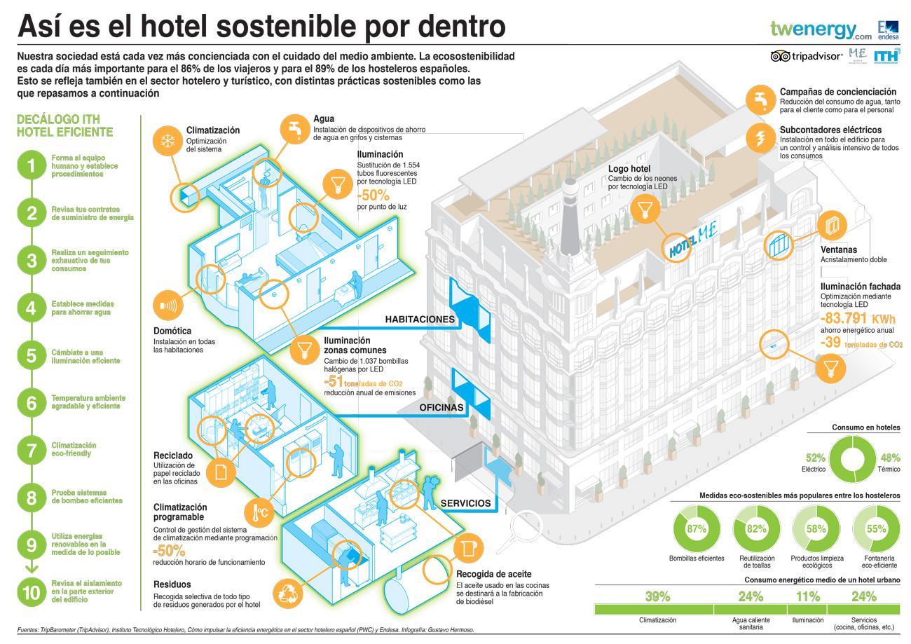 Hacer Un Plano Online C 243 Mo Son Los Hoteles Sostenibles Gu 237 As Viajar